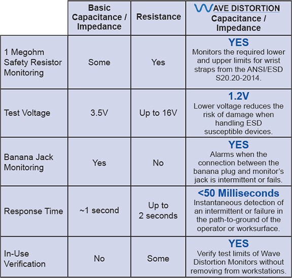 Wave Distortion Technology vs other Wrist Strap Monitoring Technologies